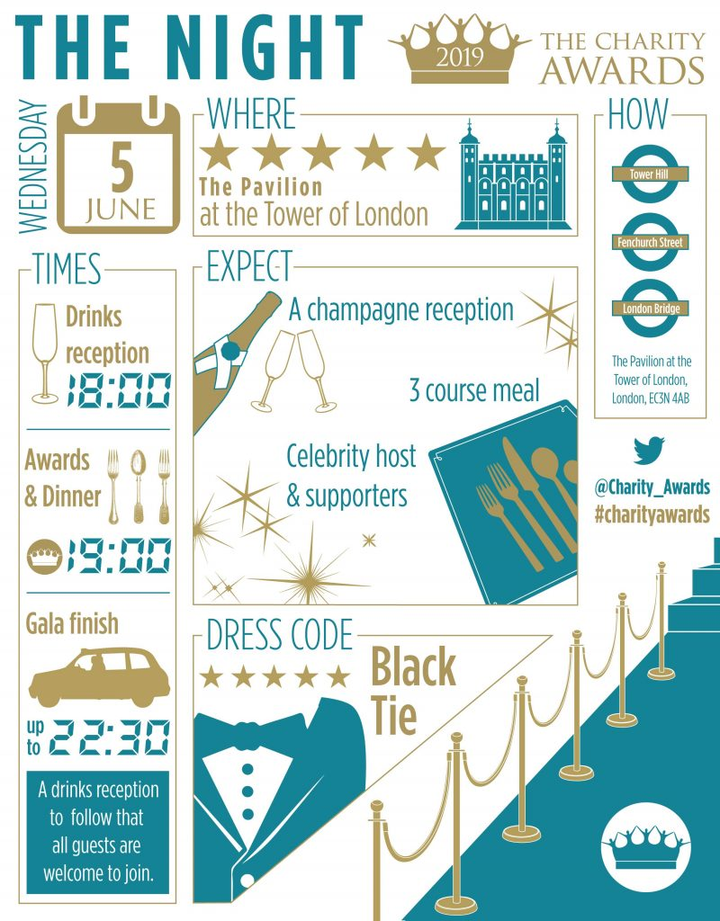 Charity Awards 2019 infographic